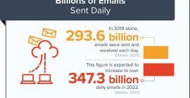 E-mail рассылки и Инстаграм — собираем Е-мейлы и делаем рассылку