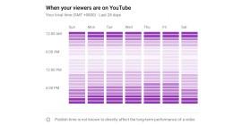 В какие дни и в какое время публиковать видео на Ютубе