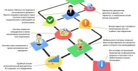Что такое ЭДО? — ТОП 10 сервисов электронного документооборота