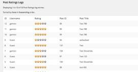 Плагин рейтинга в WordPress для лучшего SEO