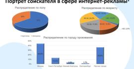 Работа.ру: спрос на работу в сфере онлайн-маркетинга в 10 раз превышает предложение