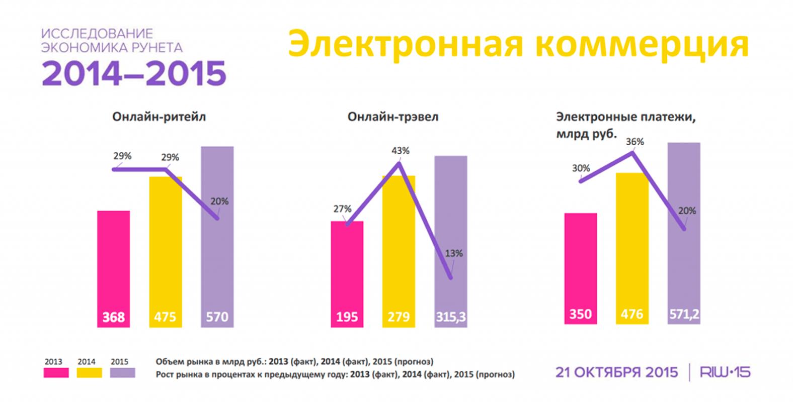 экономика рунета интернет магазины