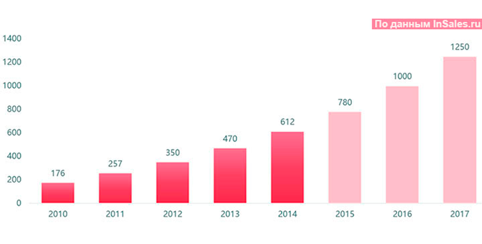 статистика онлайн торговли Insales