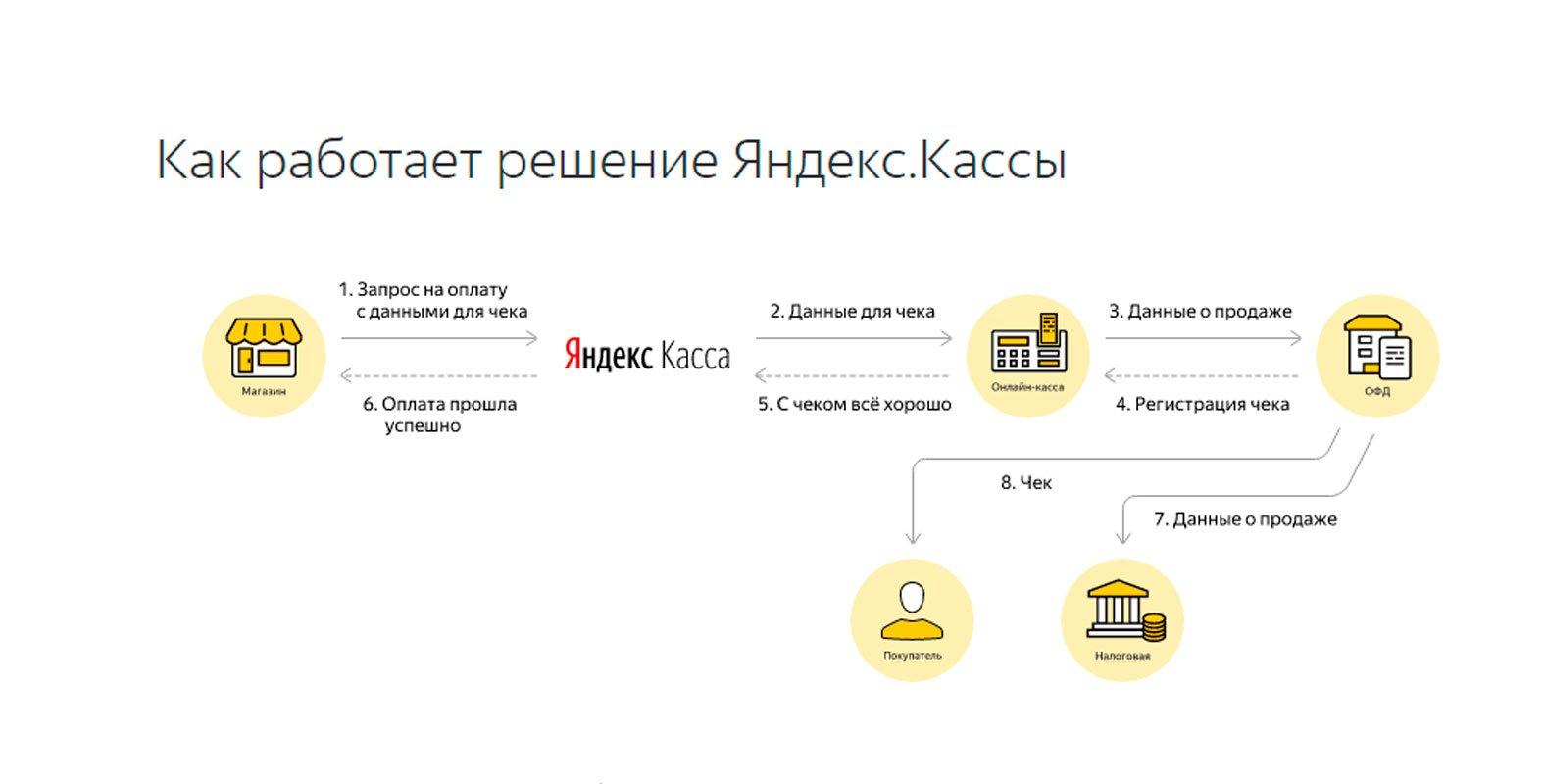 Интеграция Яндекс Кассы