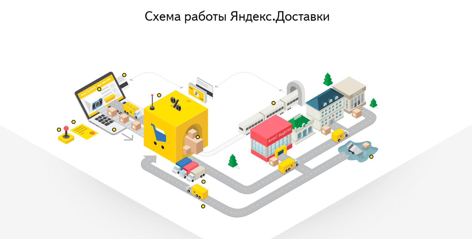 Сервис Яндекс Доставка
