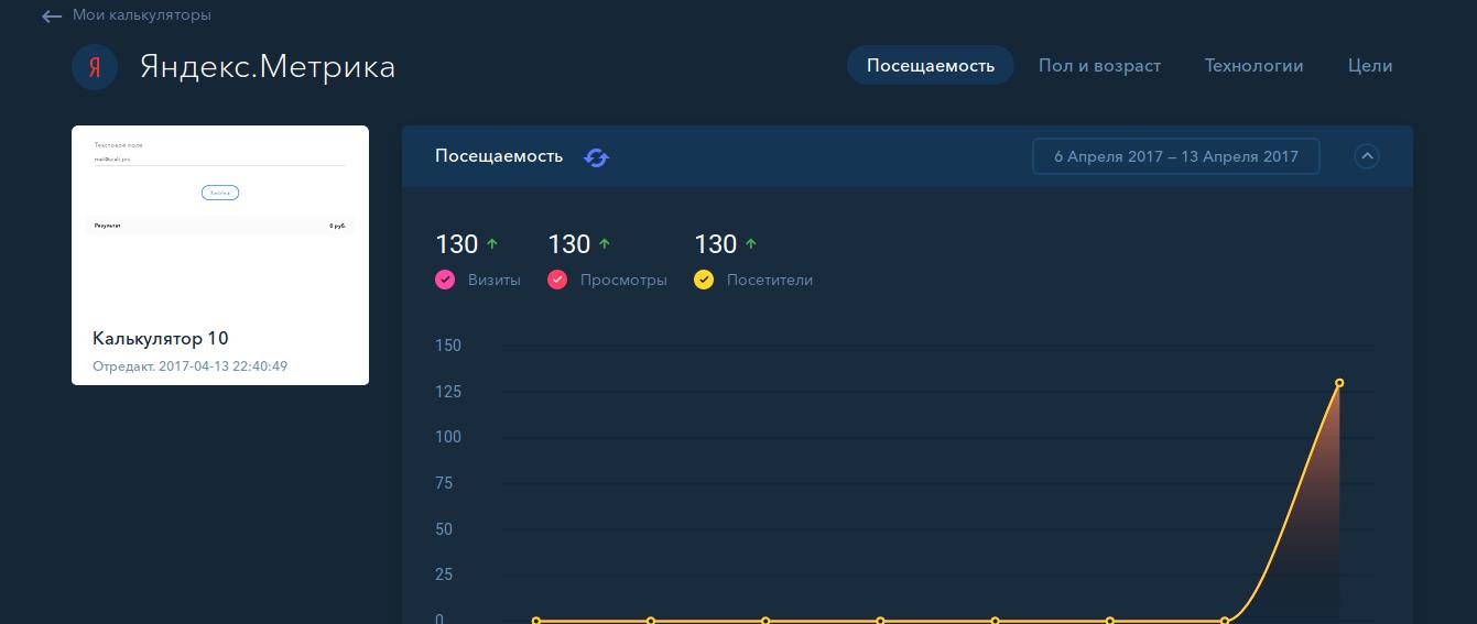 Статистика онлайн-калькулятора