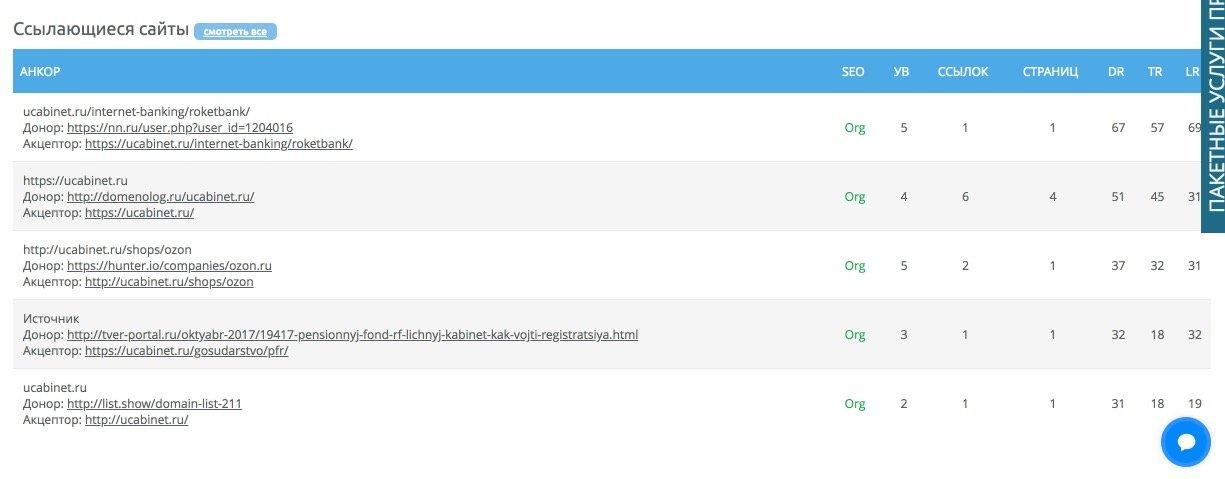 Список ссылающихся сайтов