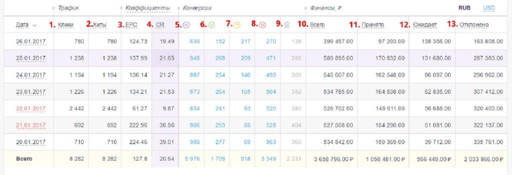 Партнерская CPA-сеть ad1.ru, обзор и отзывы
