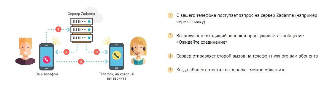 5cb4cb1eba890b Бесплатная телефония Zadarma.com: настройка в личном кабинете, отзывы