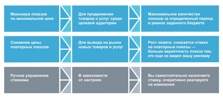 Яндекс открыл доступ крекламе наглавной странице через Директ
