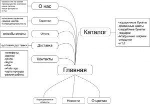 Структура SEO