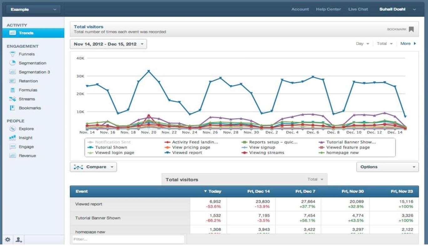 Разбираемся в сервисе Mixpanel — обзор аналитики и отзыв