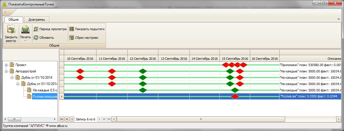 ERP «АЛТИУС – Управление строительством»: обзор и отзыв