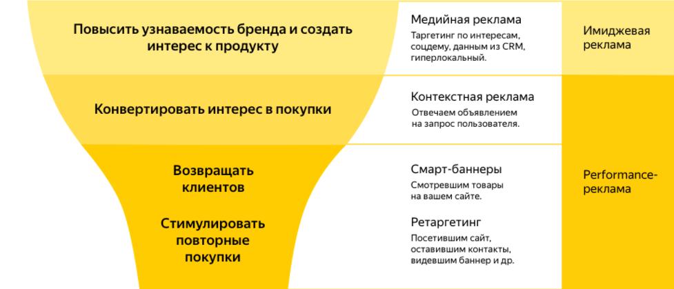 Возможности Яндекс Директ